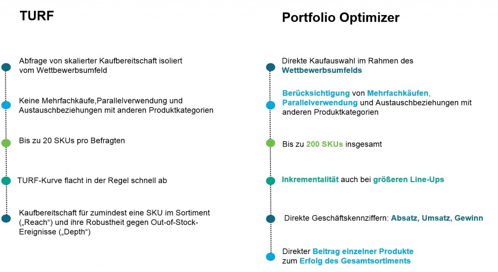 Portfolio Optimizer der Harris Interactive AG